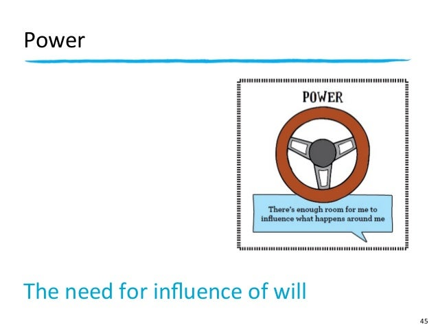 PowerThe need for influence of will                                               45