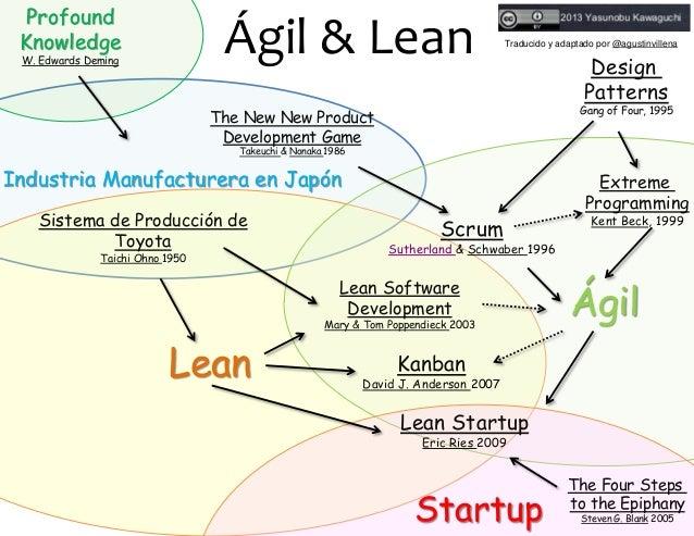 La Historia De Lean Y Agile Desde Deming Hasta Lean Startup
