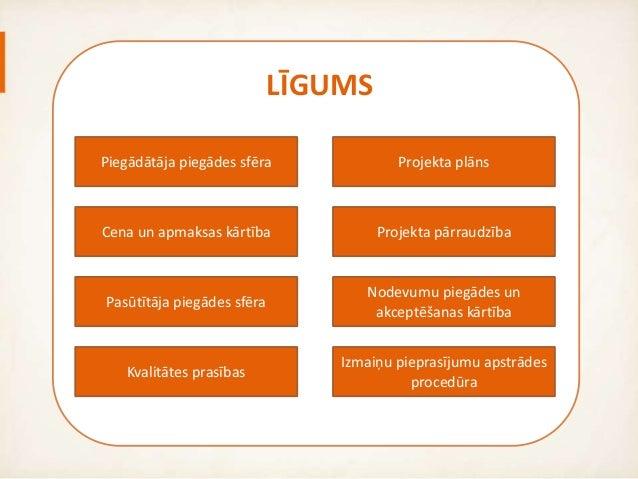 Agile līgumi Slide 2