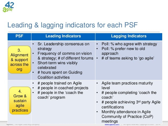 Forex leading indicators
