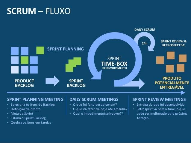 SCRUM  –  FLUXO SPRINT  PLANNING  MEETING   • Seleciona  os  itens  do  Backlog   • Definição  de  ...
