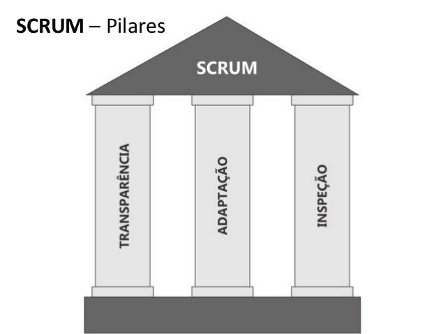 SCRUM  –  Pilares