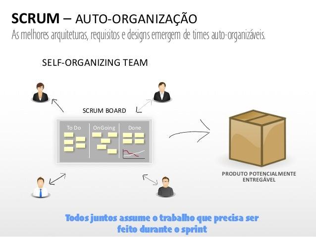 SCRUM  –  AUTO-‐ORGANIZAÇÃO To  Do OnGoing Done SCRUM  BOARD SELF-‐ORGANIZING  TEAM       As melhores arqu...