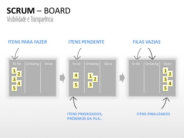 SCRUM  –  BOARD To  Do OnGoing Done To  Do OnGoing Done To  Do OnGoing Done 1 3 2 4 5 1 3 2 4 5 1 3 2 4 5 ITENS...