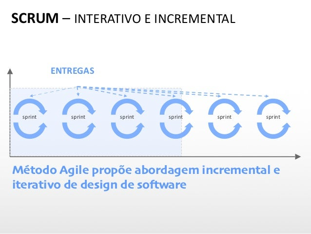ENTREGAS sprint sprint sprint sprint sprint sprint Método Agile propõe abordagem incremental e iterativo de design de soft...