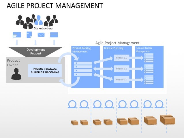 AGILE  PROJECT  MANAGEMENT Development   Request Product     Owner PRODUCT  BACKLOG   BUILDING  E  GROOM...