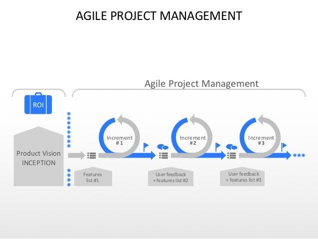 AGILE  PROJECT  MANAGEMENT Features   list  #1 User  feedback   +  features  list  #2 User  feedback ...