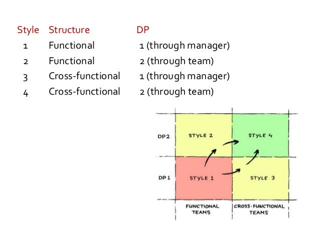 Agile ManagementWorkshop (outtro) Explain to the other people at your table what you will take away from this session.