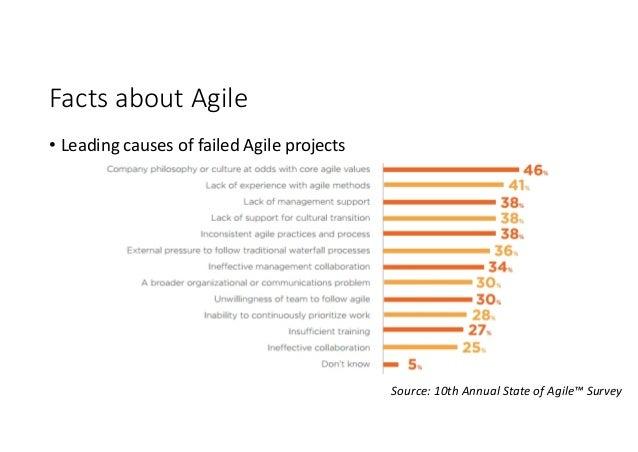 Agile Methods: Facts and Myths - 1st Agile Cyprus Meetup
