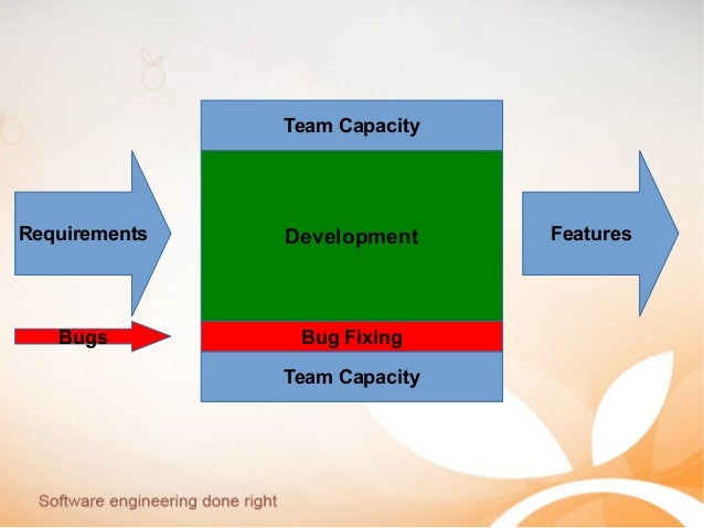 Team Capacity Team Capacity Requirements FeaturesDevelopment Bugs Bug Fixing