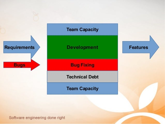 Team Capacity Team Capacity Requirements FeaturesDevelopment Technical Debt Bugs Bug Fixing Technical Debt