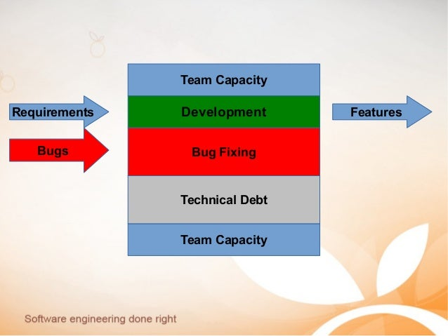Team Capacity Team Capacity Requirements FeaturesDevelopment Technical Debt Bugs Bug Fixing