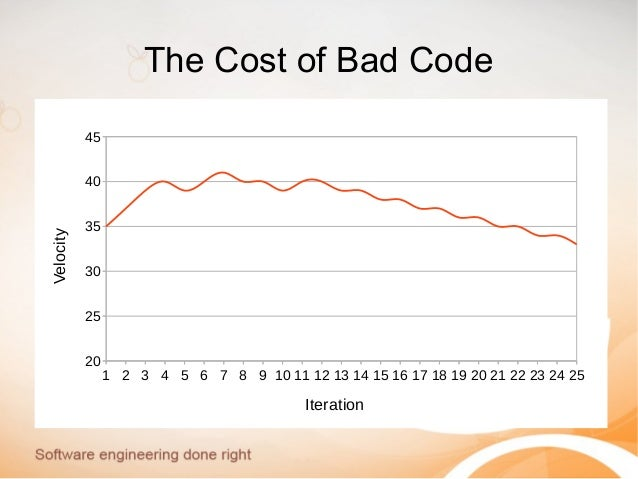 The Cost of Bad Code 1 2 3 4 5 6 7 8 9 10 11 12 13 14 15 16 17 18 19 20 21 22 23 24 25 20 25 30 35 40 45 Iteration Velocity