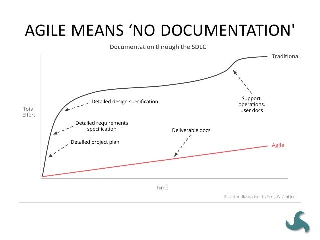 AGILE = SCRUM Agile projects/products do not have to adopt any particular development methodology