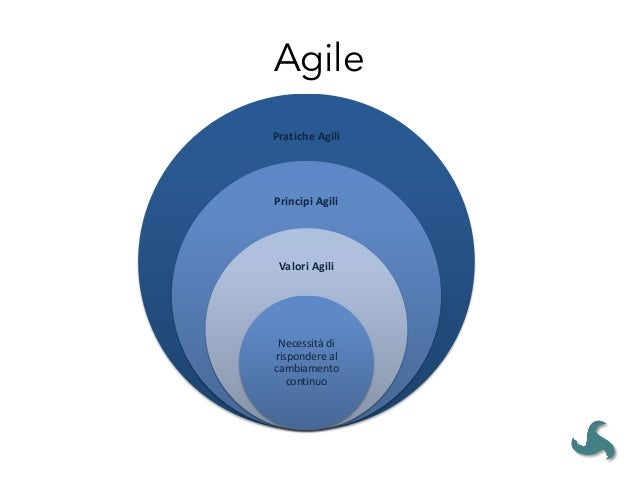 AGILE ONLY WORKS WITH SMALL PROJECTS • Equally effective on small projects and larger efforts to develop complex systems, ...