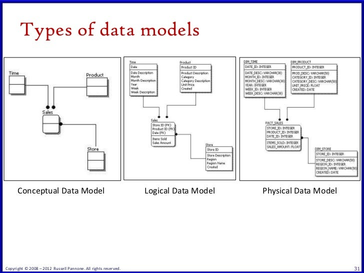 database modeling and design Data aggregate (or group ) -- a collection of related data items that form a whole concept a simple group is a fixed collection, eg date (month, day, year) a repeating group is a variable length collection, eg a set of aliases.