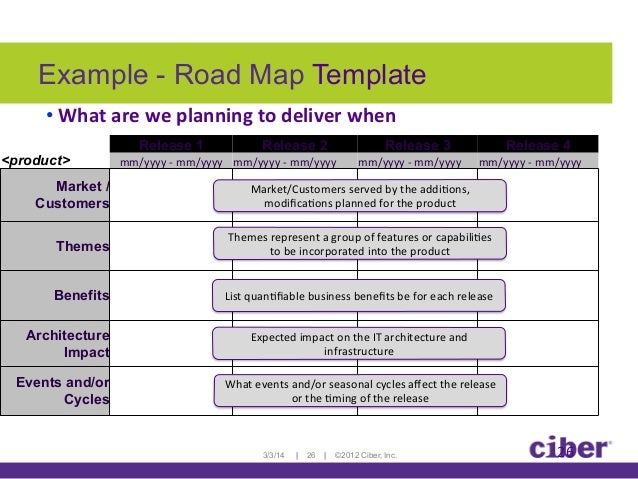 Applying Organizational Change And Leadership To Agile Transformation - Leadership roadmap template