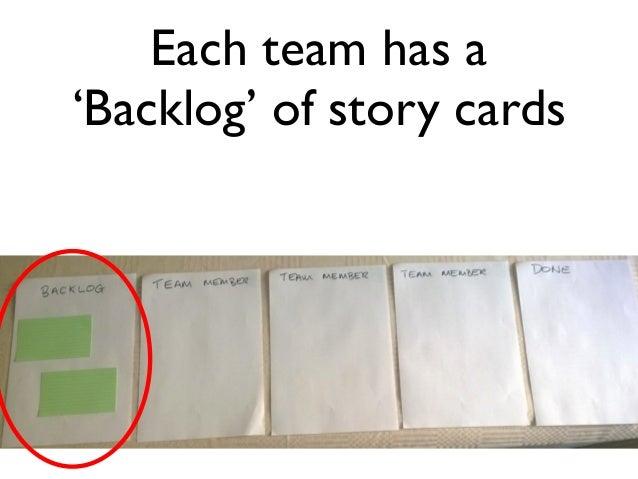 Each team has a  'Backlog' of story cards