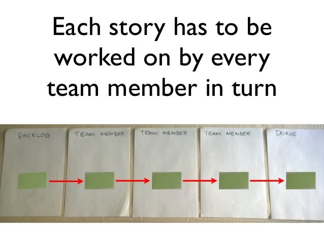 Each story has to be  worked on by every  team member in turn