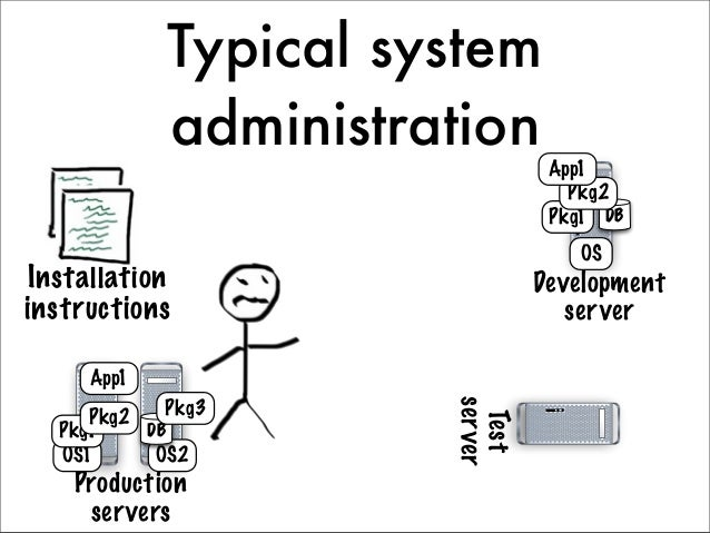 Automateinfrastructure build  Version  control  system