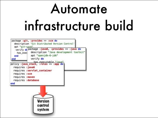 Automateinfrastructure build              Development                sand-box                        Test server  Version ...