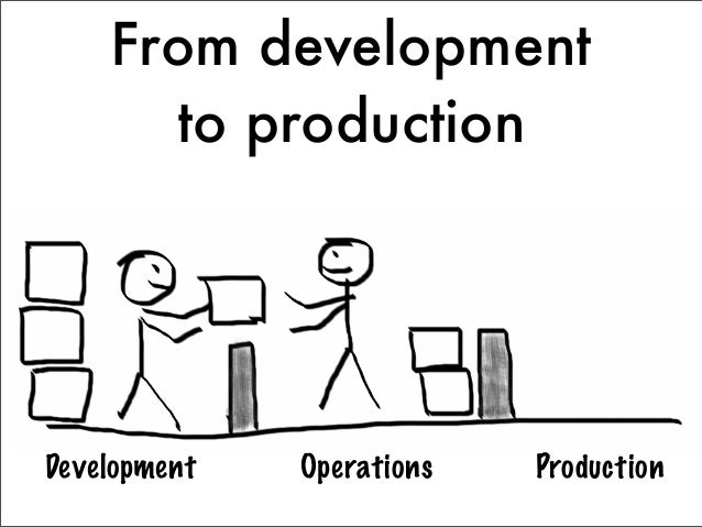 From development      to productionDevelopment   Operations   Production