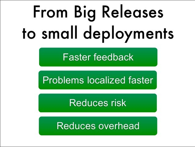 Getting started Continuous integration Automated deployment    Real-time alerts  Root cause analysis