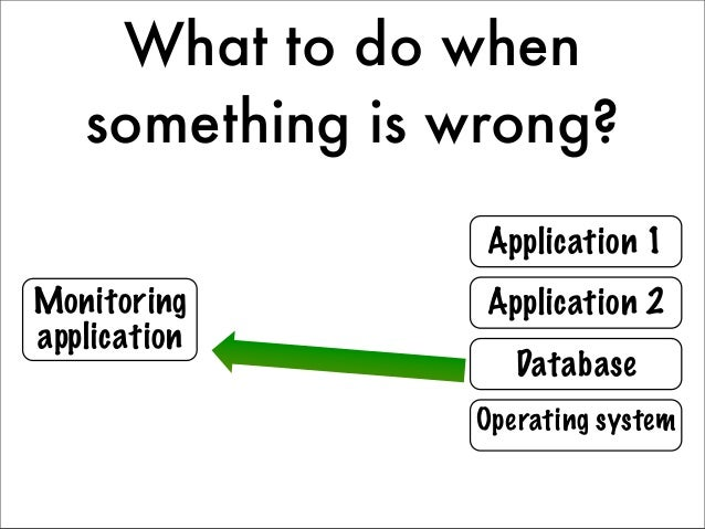 What to do when   something is wrong?                 Application 1Monitoring       Application 2application              ...