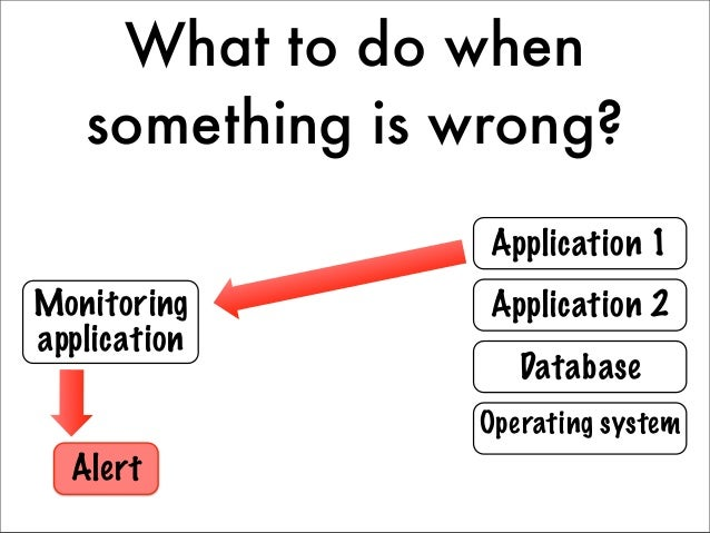 What to do when   something is wrong?                     a rt !   Application 1              Re s tMonitoring            ...