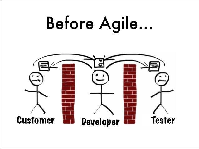 Agile Cross-Functional Team           Analyze            Design             Code             Test