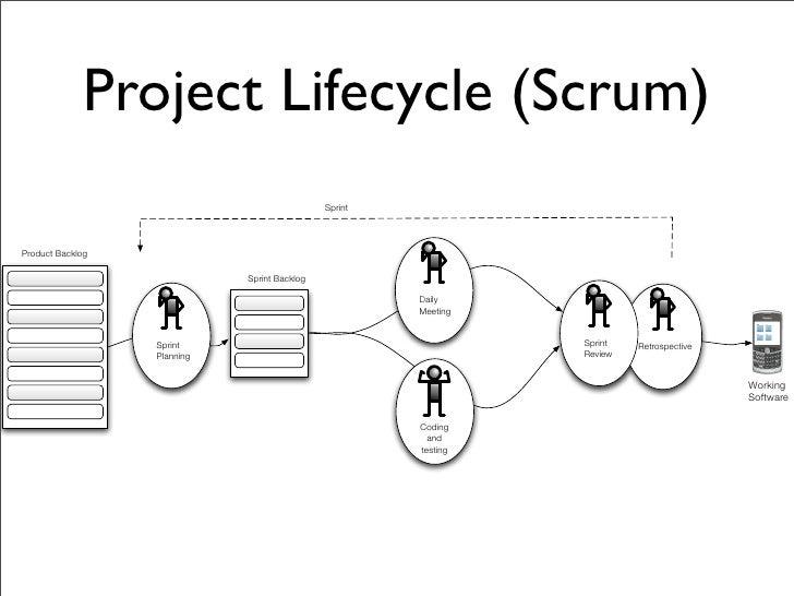 An agile development process for OSGi projects