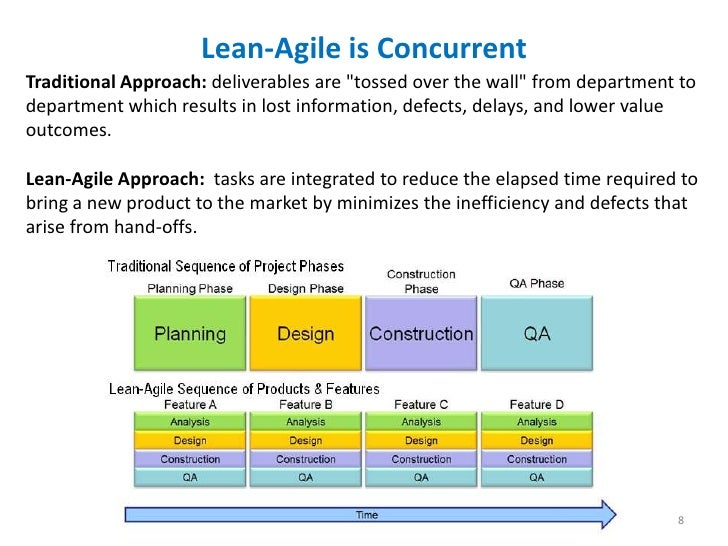 Leanagile Product Development Methodology Practices Terminology
