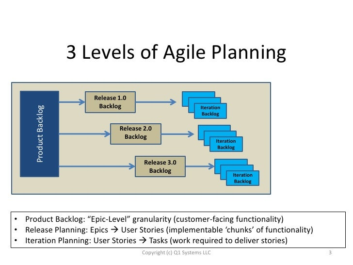 product level planning However, most organizations also benefit from portfolio planning, product  planning, and release planning the different levels of planning on scrum and  agile.