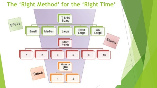 The 'Right Method' for the 'Right Time'