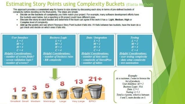 Estimating Story Points using Complexity Buckets (Elatta Method)