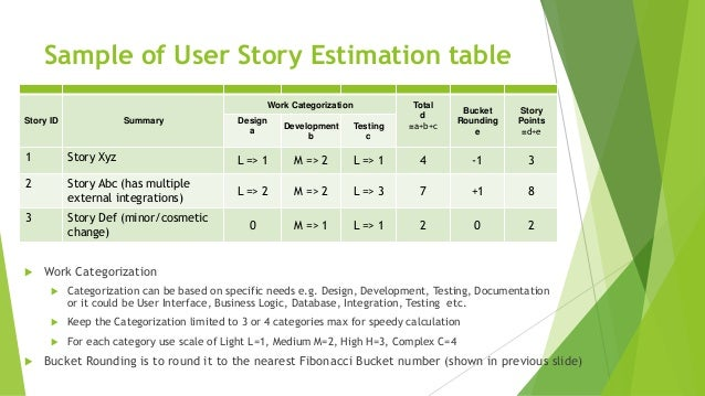 Sample of User Story Estimation table  Work Categorization  Categorization can be based on specific needs e.g. Design, D...