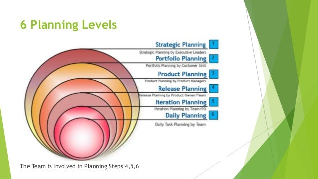 6 Planning Levels The Team is Involved in Planning Steps 4,5,6