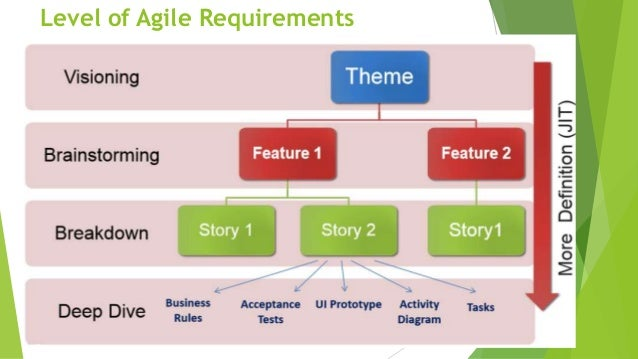 Level of Agile Requirements