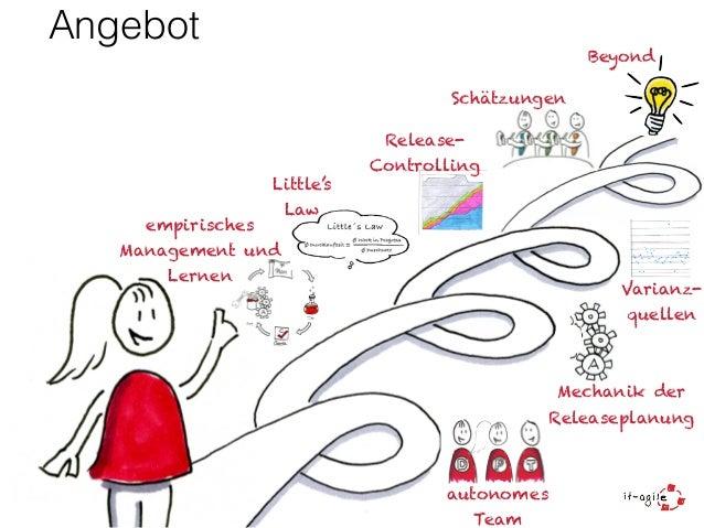 Agile Planung (Vortrag beim QS-Tag 2014 in Nürnberg) Slide 2