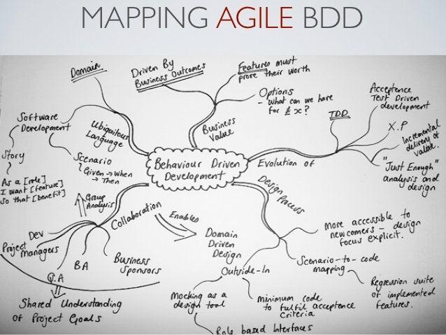 MAPPING AGILE BDD