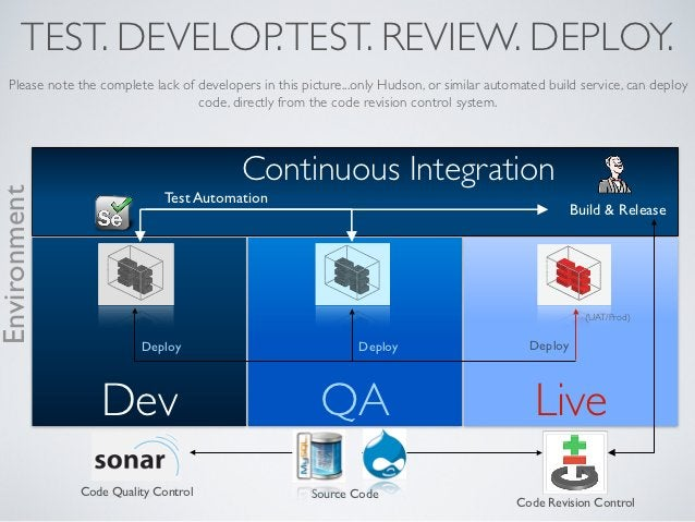 TEST. DEVELOP. TEST. REVIEW. DEPLOY.   Please note the complete lack of developers in this picture...only Hudson, or simil...