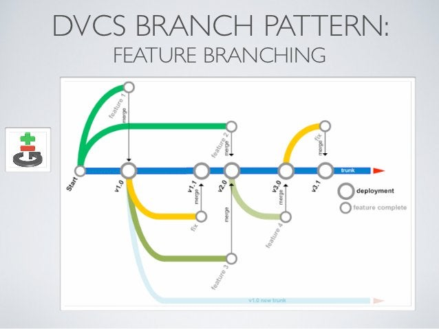 DVCS BRANCH PATTERN:   FEATURE BRANCHING