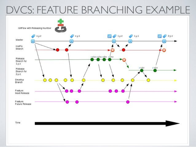 DVCS: FEATURE BRANCHING EXAMPLE