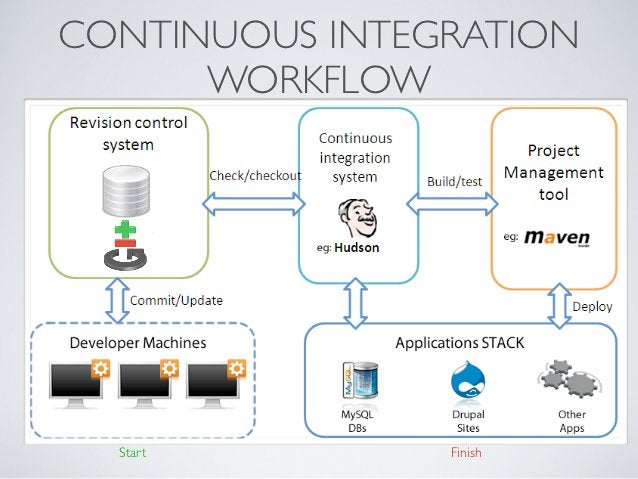 CONTINUOUS INTEGRATION      WORKFLOW  Start         Finish