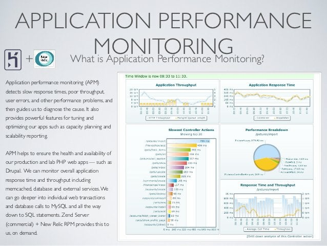 APPLICATION PERFORMANCE     +             MONITORING         What is Application Performance Monitoring?Application perfor...