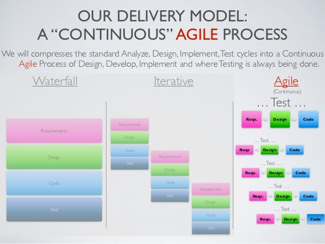 """OUR DELIVERY MODEL:         A """"CONTINUOUS"""" AGILE PROCESSWe will compresses the standard Analyze, Design, Implement, Test c..."""