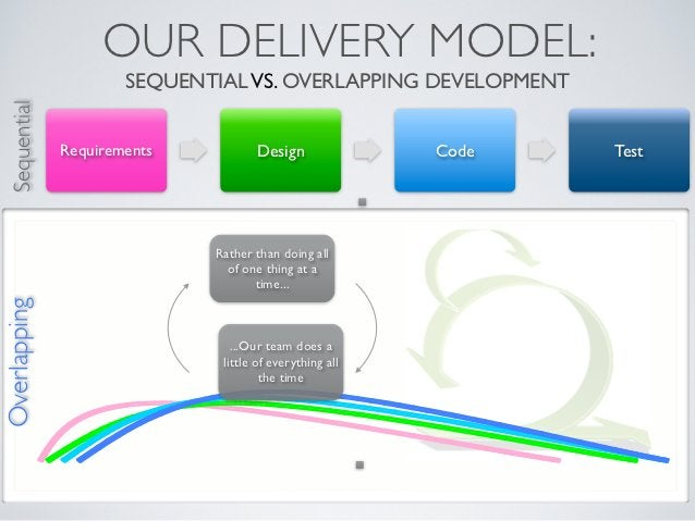 OUR DELIVERY MODEL:                       SEQUENTIAL VS. OVERLAPPING DEVELOPMENT  Sequential               Requirements   ...