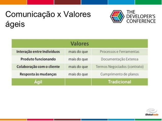Globalcode – Open4education Comunicação x Valores ágeis