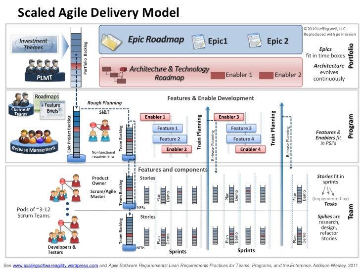 Agile Portfolio Planning