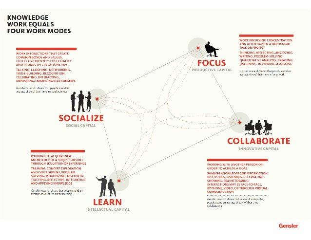 12 Gensler 2008 Workplace Survey / United States / Working Differently 13Gensler 2008 Workplace Survey / United States / Wo...